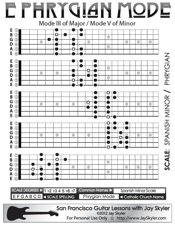 Jay Skyler's Series 2 guitar neck fretboard diagram of Phrygian ...