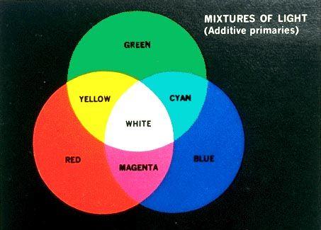 Define Elements Of Design : Lighting designer s triad light primaries red blue green this