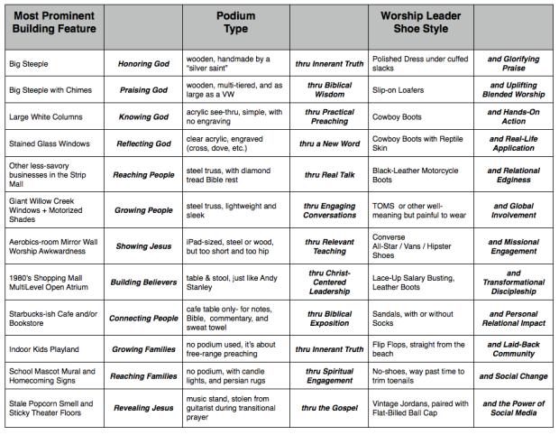 Church Vision Statement Generator  Chart