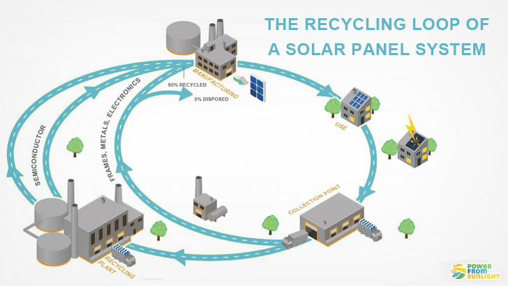 How Does Work The Solar Panel Recycling Power From Sunlight Solar Solar Panels Solar Panel System