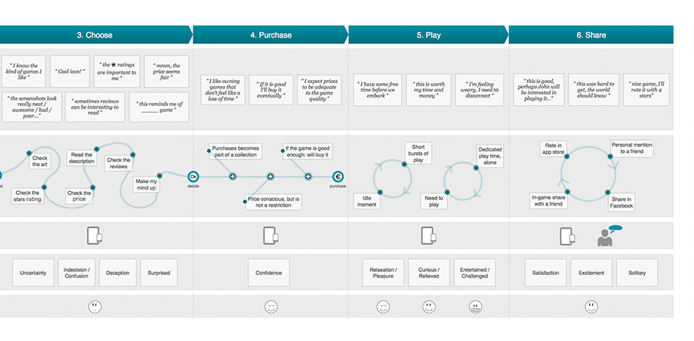 Mobile Game Journey Map Persona Definition On Behance Design - Persona journey map