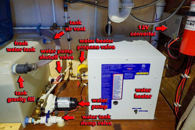 Water system tiny house plumbing posted on march 2 2015 for Pex plumbing pros and cons