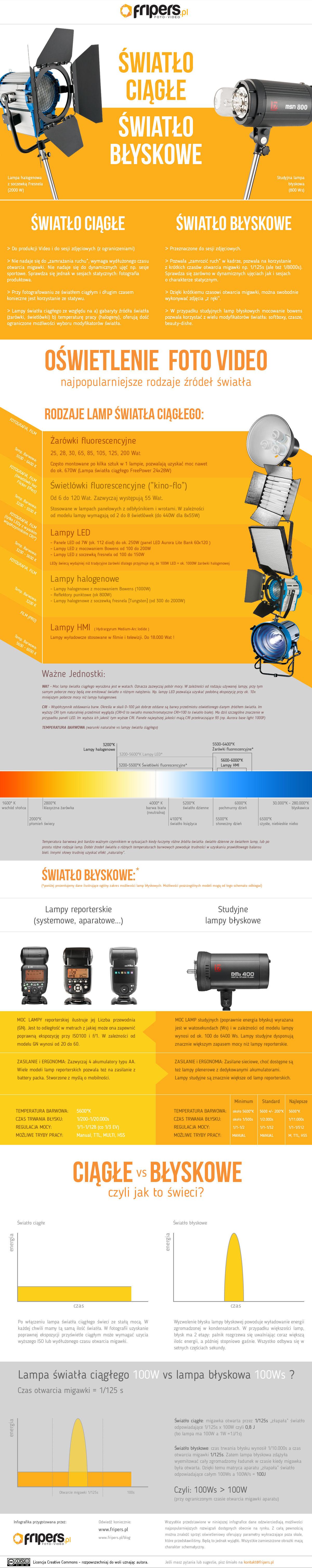 Infografika-swiatlo-ciagle-i-swiatlo-blyskowe.jpg 1200×6040 pikseli