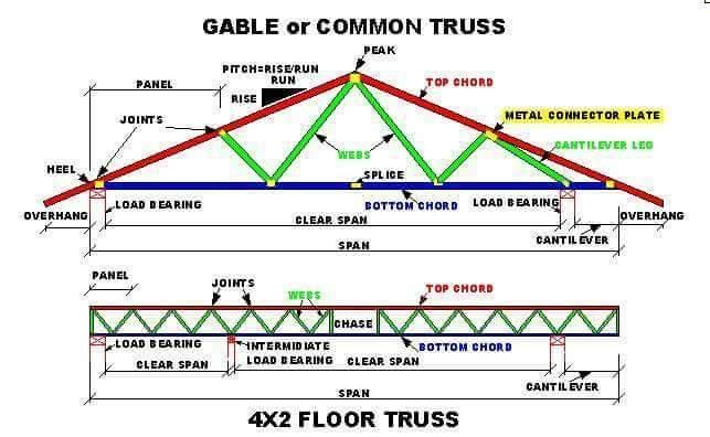 When It Comes To Roofing People Leave It To The Construction Workers And Architects To Decide About But You Can See And Roof Trusses Roof Truss Design Roof