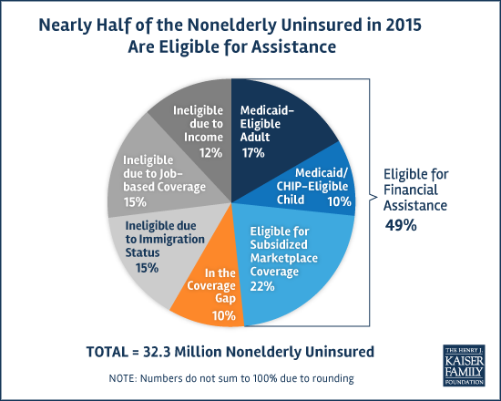 Nearly Half Of The Uninsured Or 15 7 Million People Are Eligible