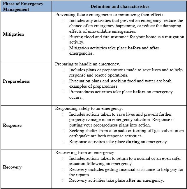 image result for disaster management component