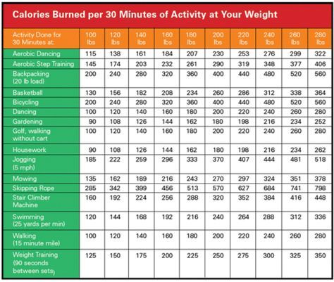 Calories burned per minutes of activity at your weight  need to start jumping rope for mins also indian diet chart loss female plan rh pinterest
