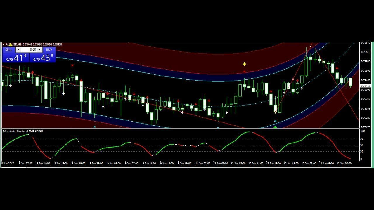 Best Scalping Forex Strategy 2017 June 13 Review Best Forex