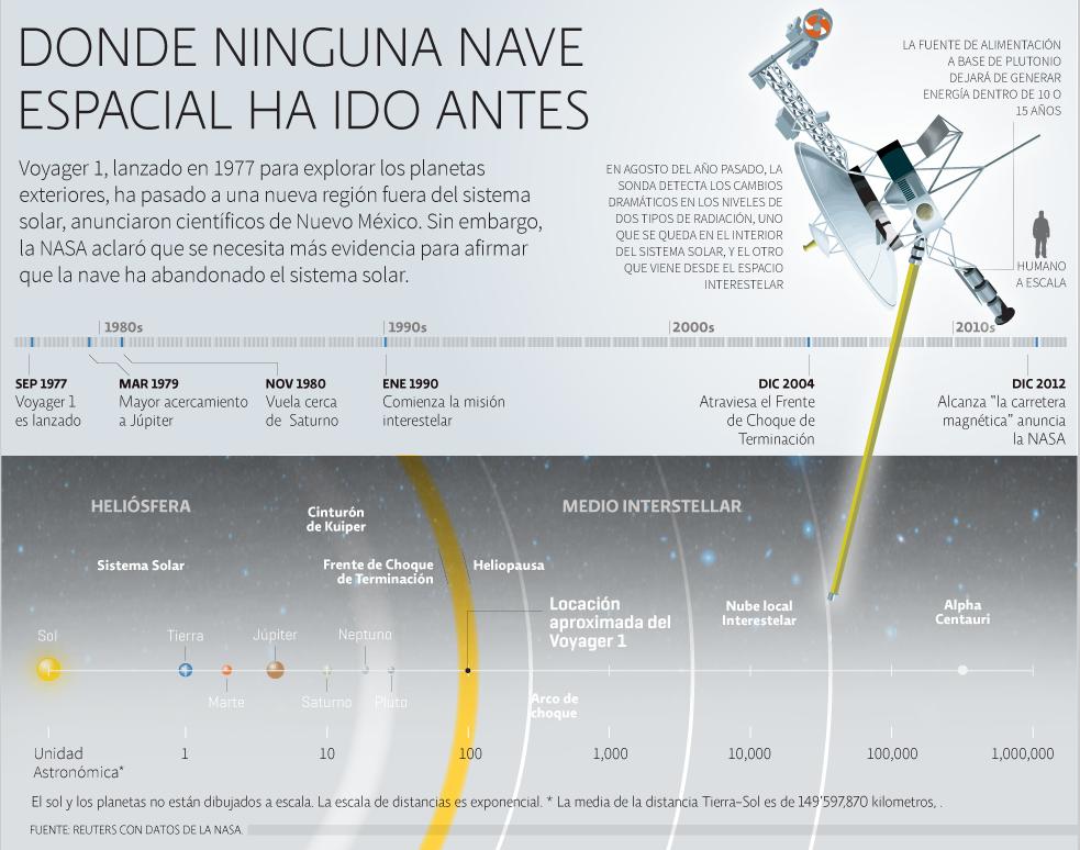 Donde ninguna nave espacial ha ido antes   El Economista
