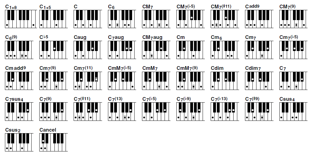 Pin By Drive On Template Pinterest Piano Piano Chart And Piano