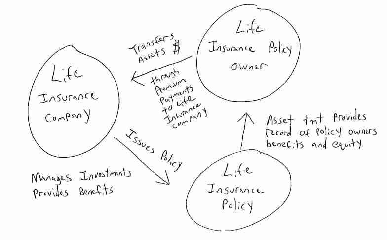 How Life Insurance Loans Work | Life insurance policy ...