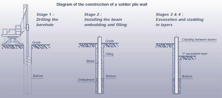 Soldier Week 6 Terms Pinterest Construction And Walls