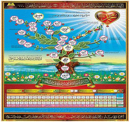 شجرة الانبياء ترتيبهم واعمارهم ثقافة ثقافات العالم معلومات عامة Islami Sanat Din Sanat