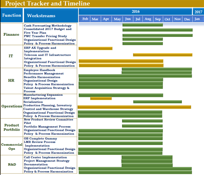 create project plan and gantt chart in excel and powerpoint by ...