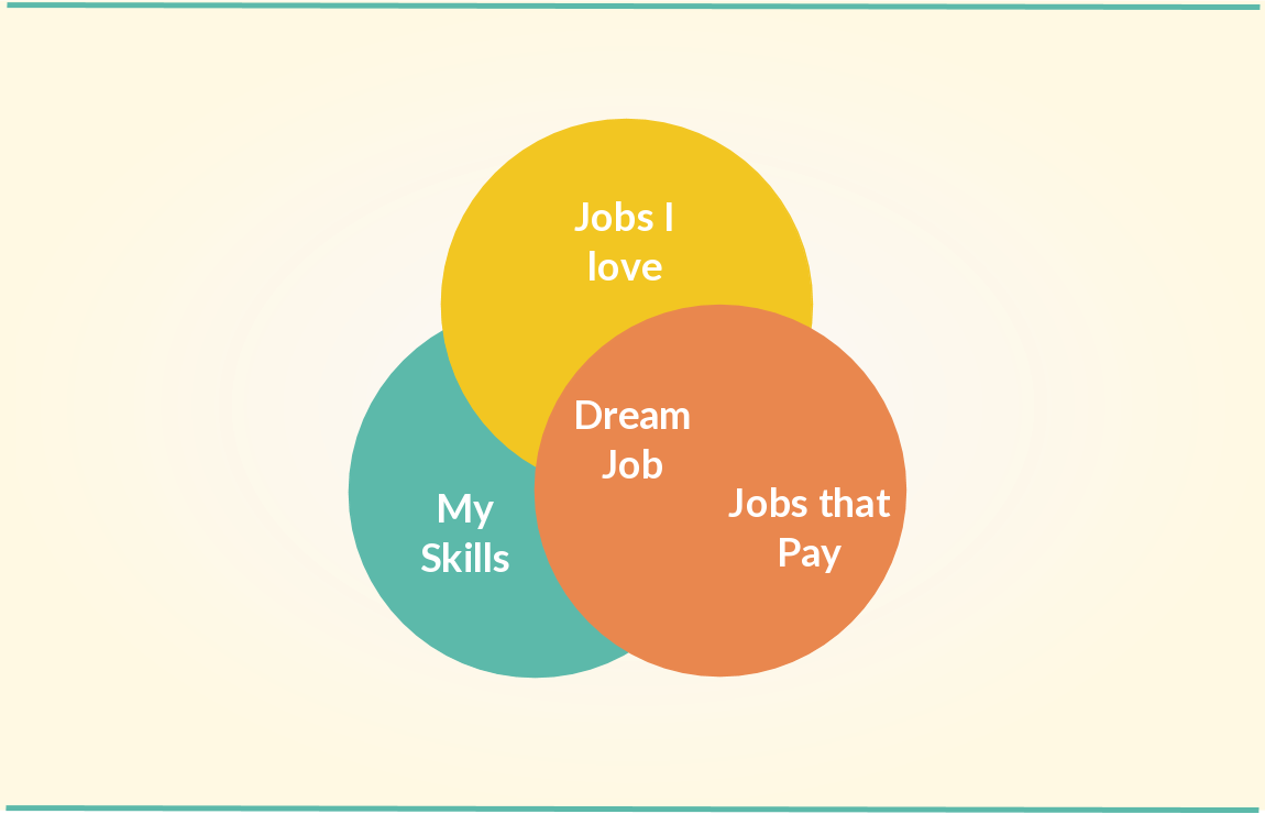 determining your dream job with a venn diagram [ 1150 x 740 Pixel ]