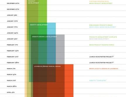 Always Looking For Better Ways To Design A Gantt Chart Andy Mangold
