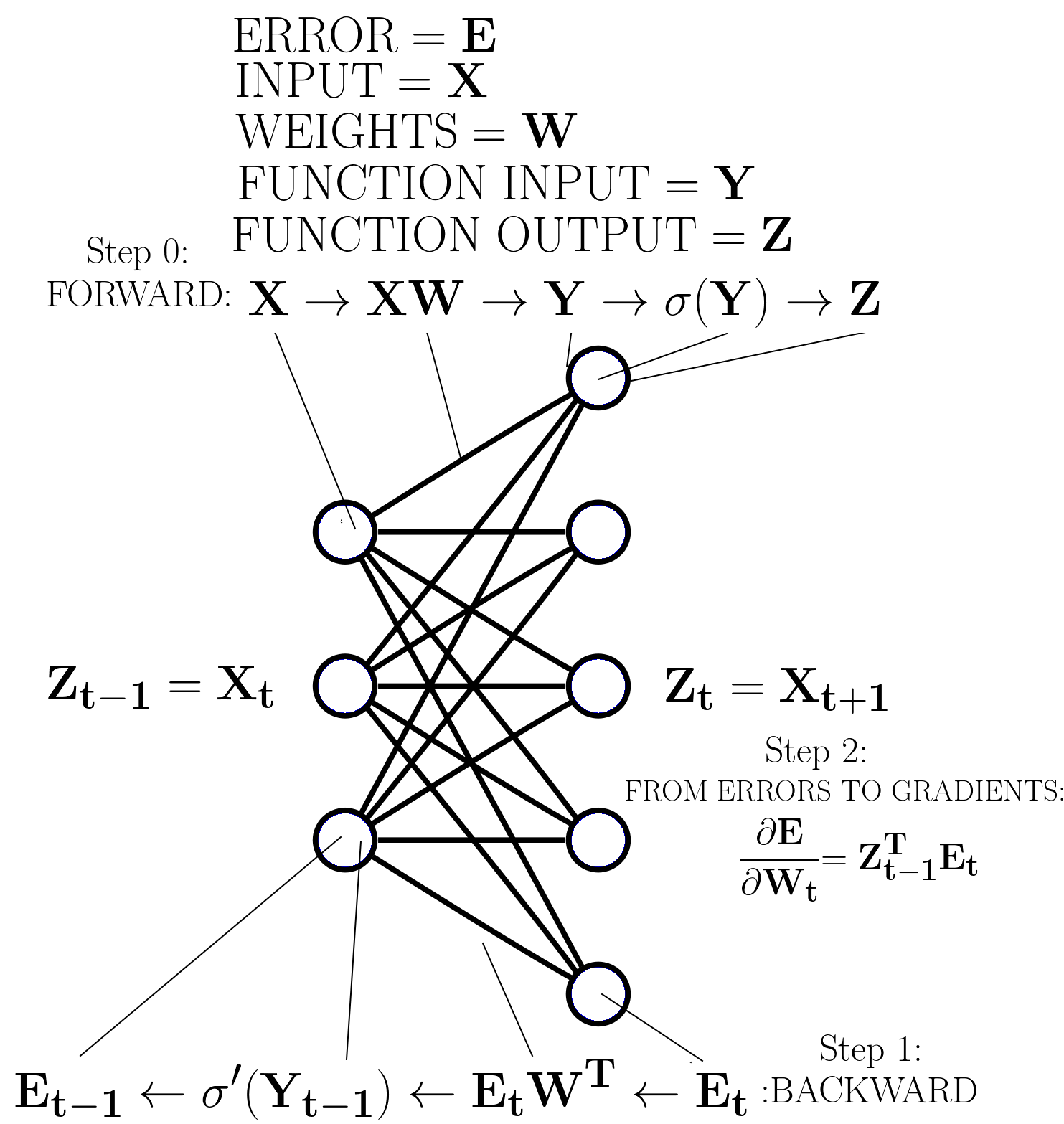 Figure 1: Backpropagation for an arbitrary layer in a deep