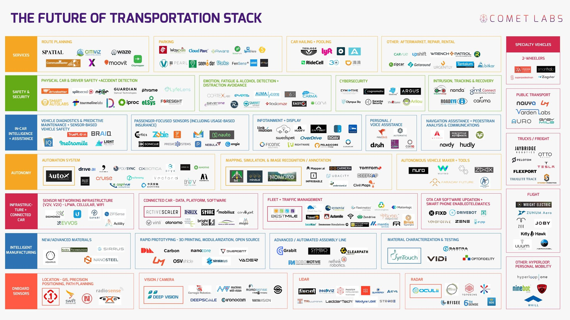 Mapped The Top 263 Companies Racing Toward Self Driving Cars