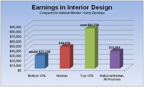 How interior design salary can increase your profit https also pin by on pinterest rh in