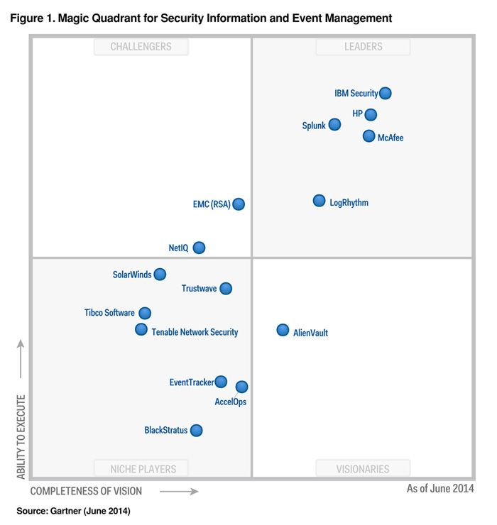 Leaders in the 2014 siem magic quadrant report from gartner leaders in the 2014 siem magic quadrant report from gartner malvernweather Gallery