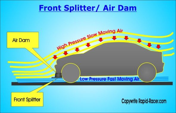front splitter air dam diagram bmw creative suite pinterest rh pinterest com au Hydro Dam Design Hydroelectric Energy Dam