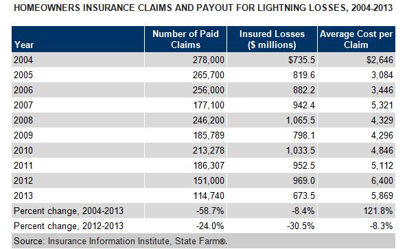 Top 10 States For Lightning Claims Propertycasualty360 Home