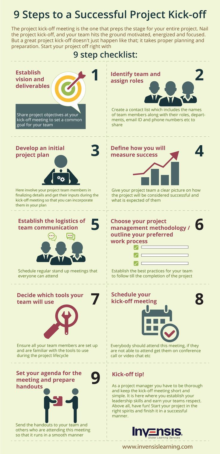 An infographic depicting steps to a successful project