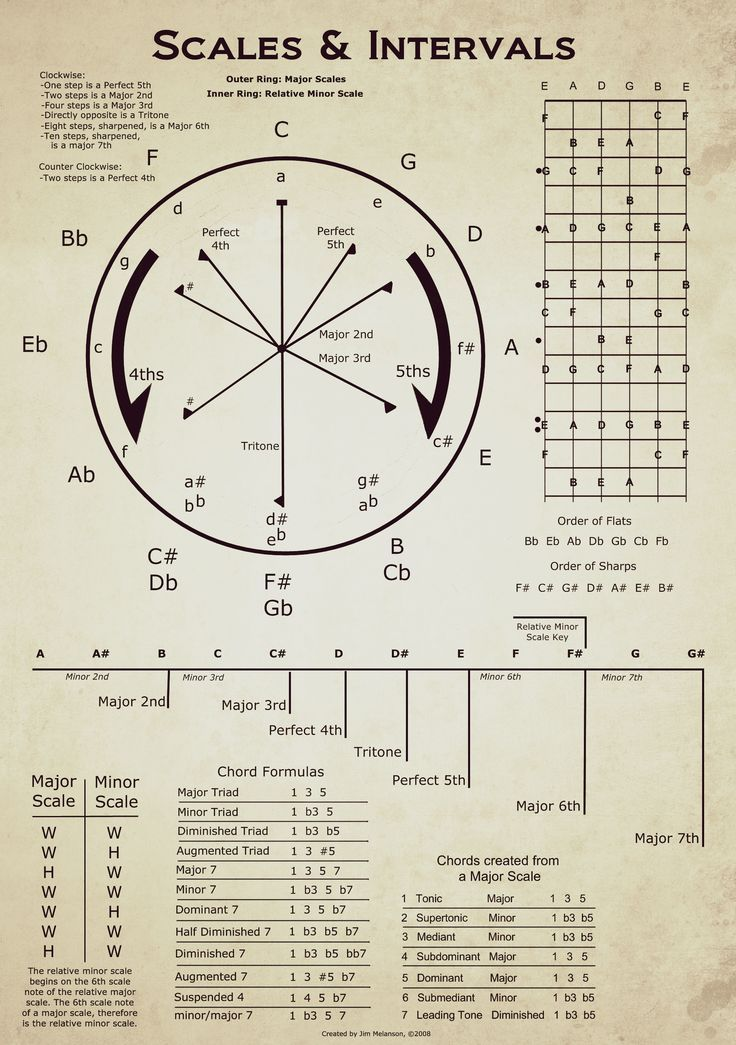 Circle Of Fifths Bassline Pinterest Guitars Music Theory And
