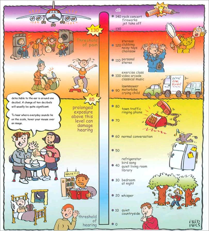 decibel level comparison chart | decibel ratings chart, | Science ...