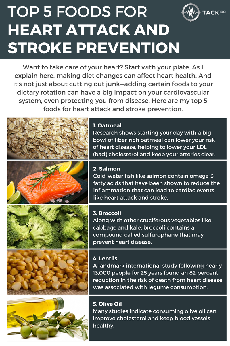 optimal diet for congestive heart failure