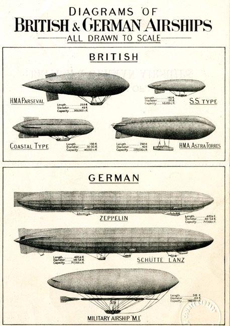 Sepiachord | Diagrams of British and German airships drawn to... | Airship,  Zeppelin airship, Zeppelin