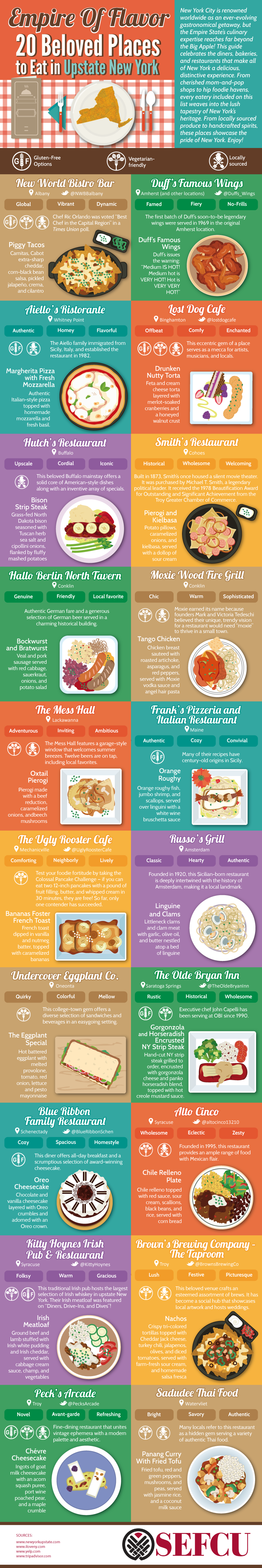 Empire of Flavor: 20 Beloved Places to Eat in Upstate New York #Infographic