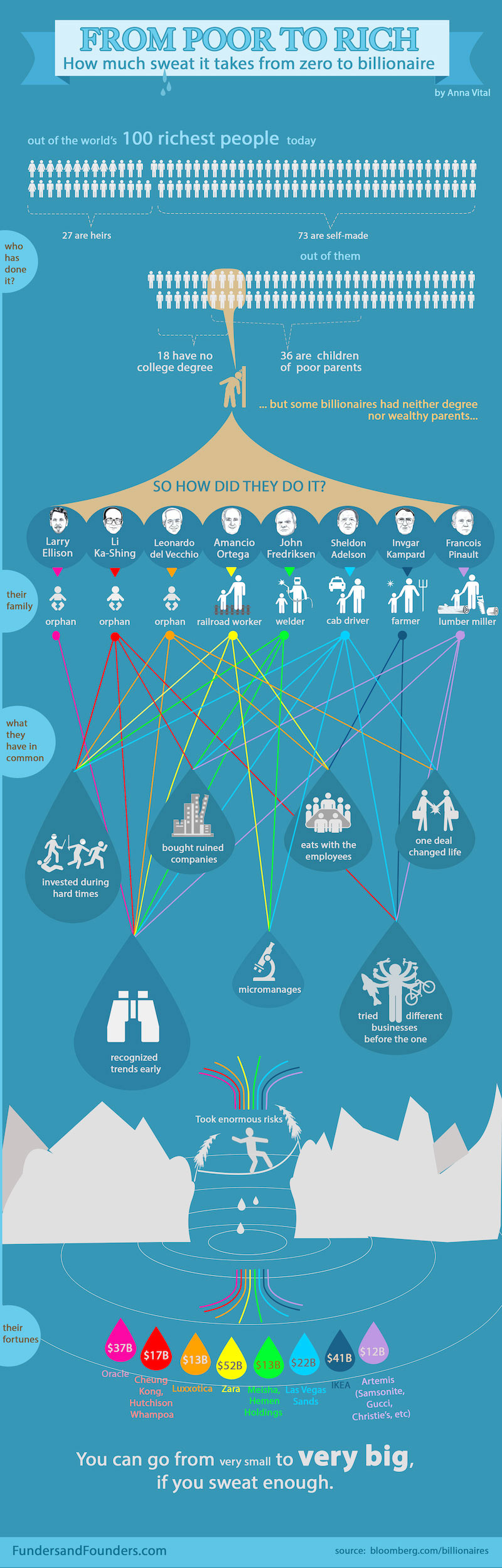 From zero to biliionaire. From poor to rich. A history of top 100 billionaires. #business #oracle #zara #ikea #gucci