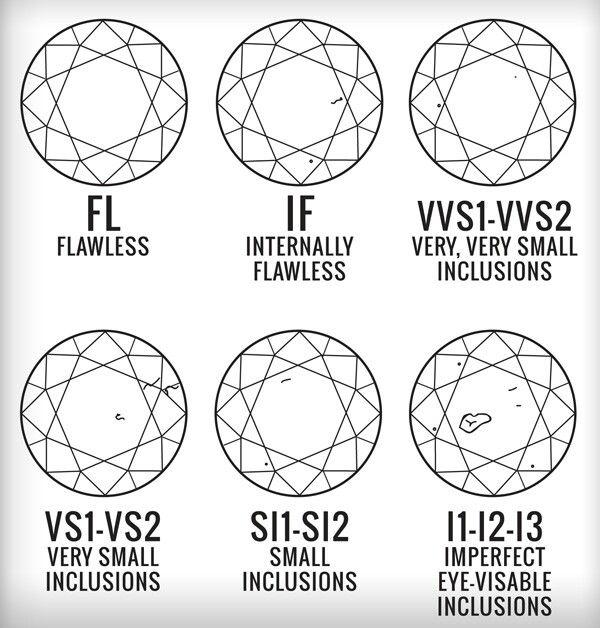 Diamond inclusions Diamonds Pinterest Diamond - diamond clarity chart