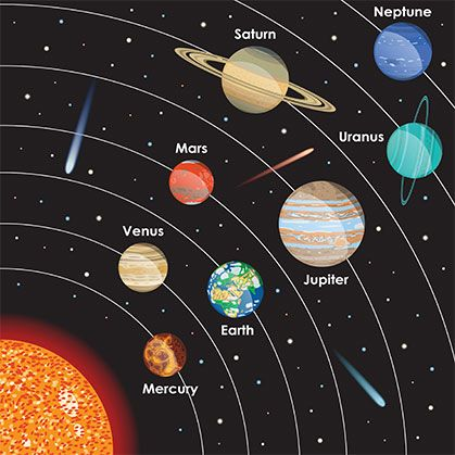 Planet Names | Wallpaper for Kids Room | Solar system ...