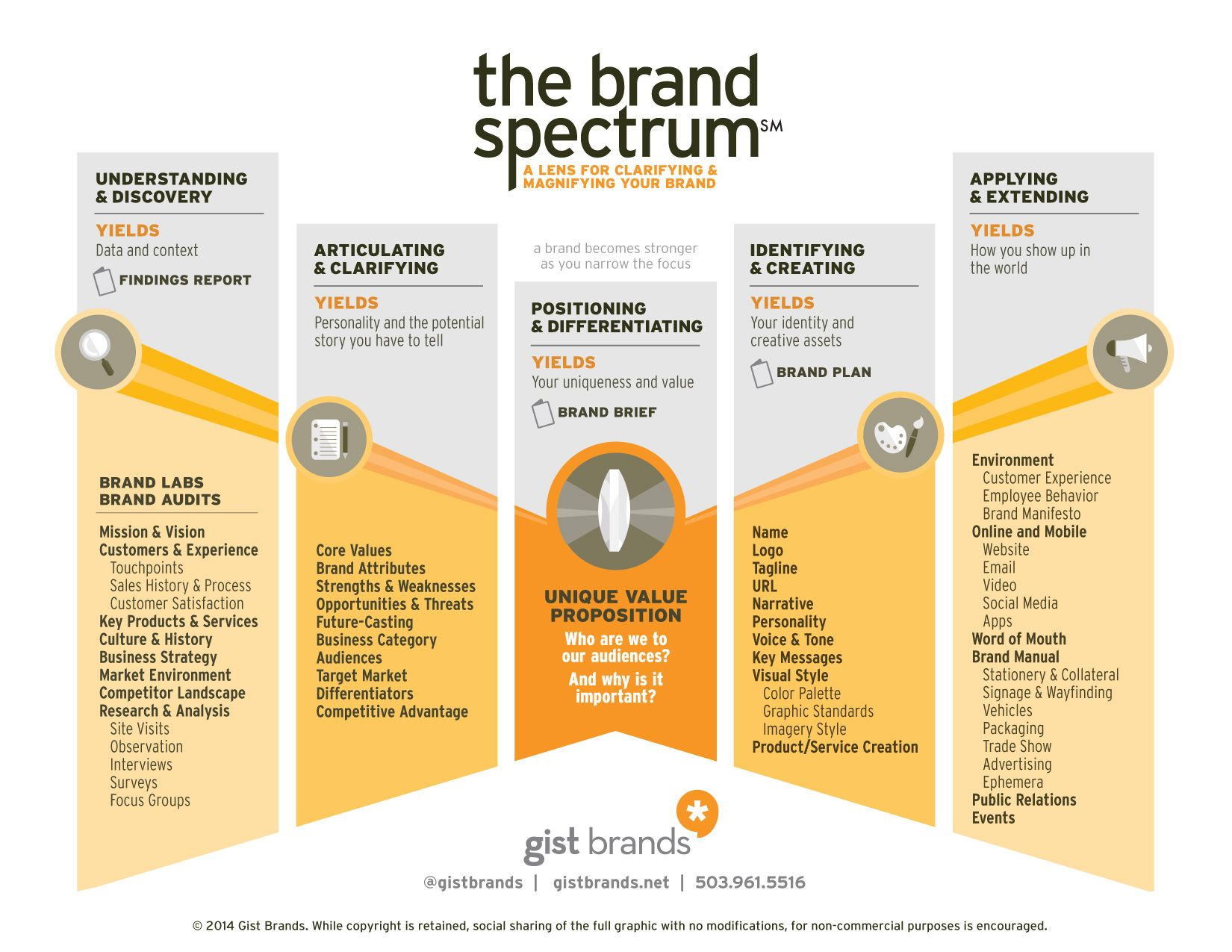 4 Steps For Creating A Successful New Brand Branding Infographic Branding Process Brand Marketing