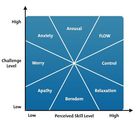 Diagrama de flujo, dónde quieres estar?