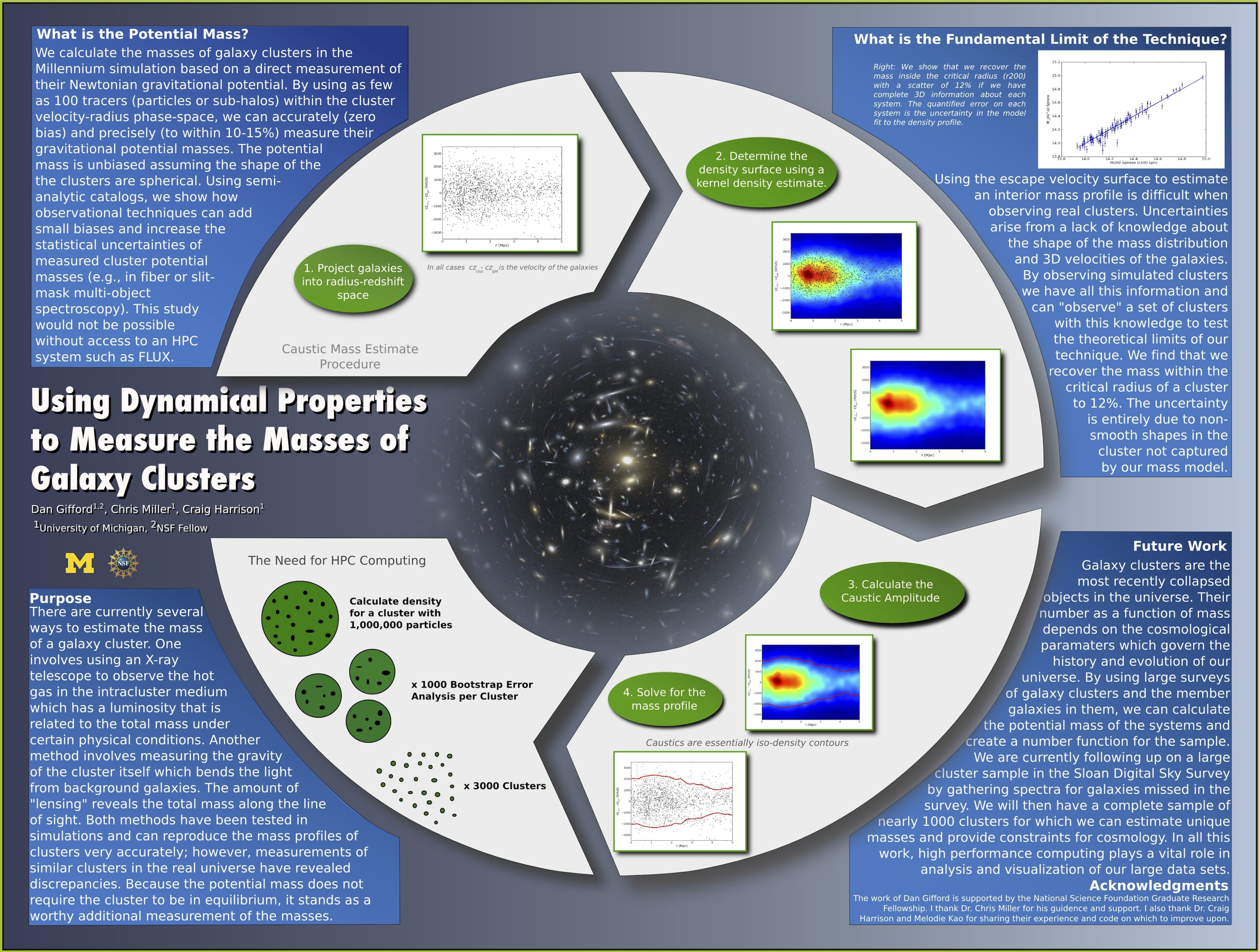 Poster design research - Award Winning Scientific Poster Designs Google Search