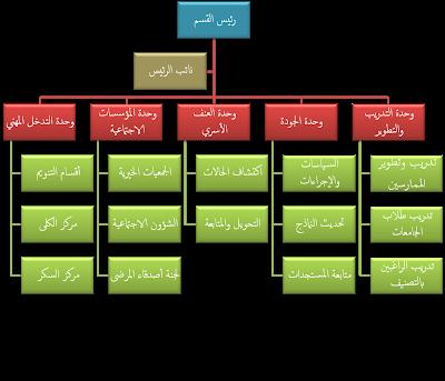 الهيكل التنظيمي لأقسام الخدمة الاجتماعية بالمستشفيات العامة الخدمة الاجتماعية Arabic Love Quotes Quotes Love Quotes