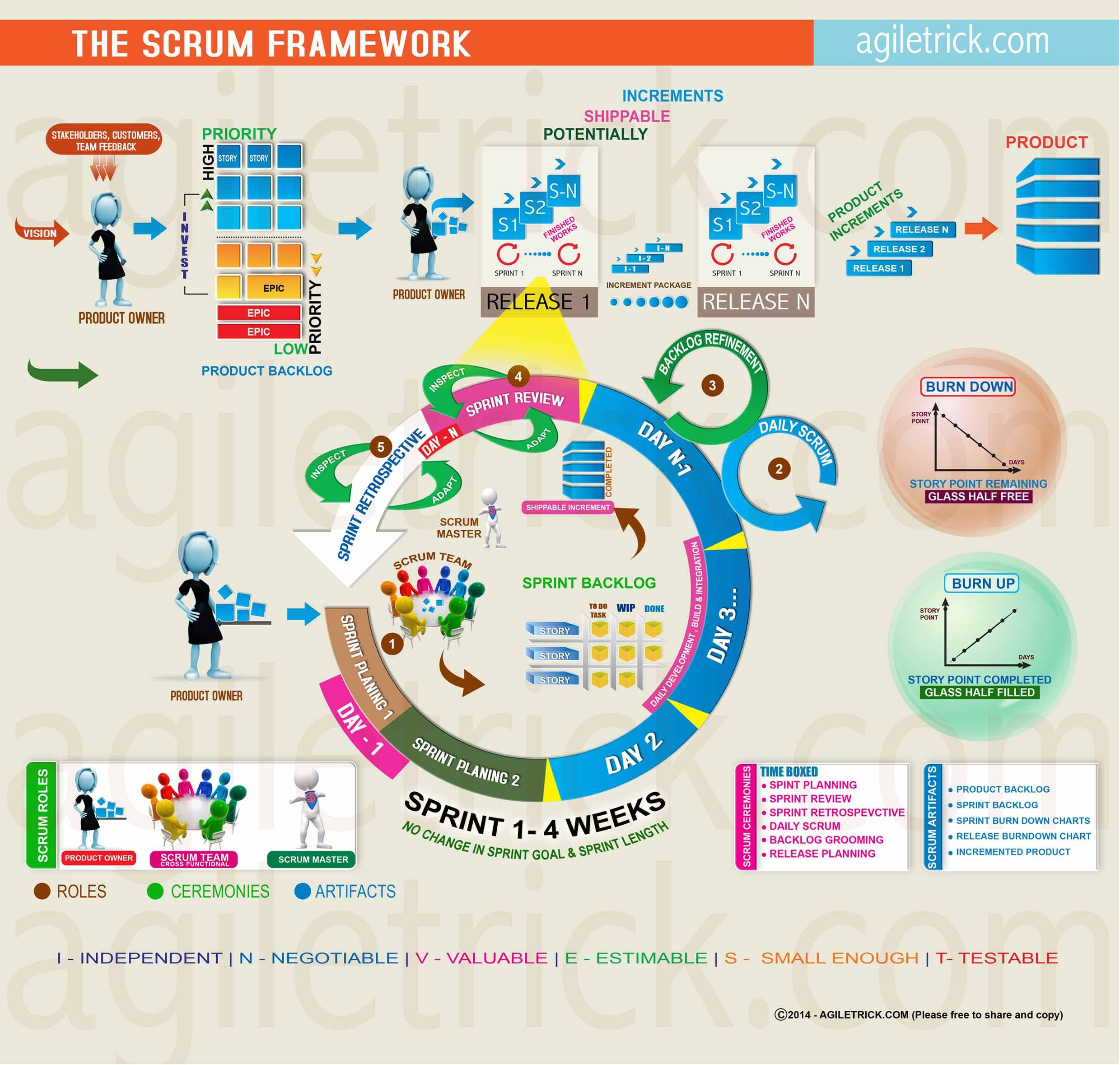 rup vs scrum Scrum vs rup: while both scrum and rational unified process (rup) follow the agile framework, rup involves more formal definition of scope, major milestones, and.