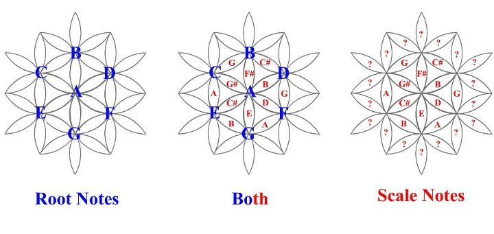 Spirit science sacred geometry