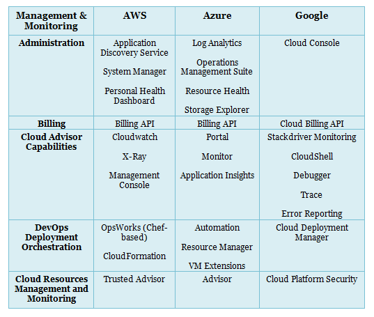 Aws Vs Azure Vs Google Cloud Services Comparison Latest Whizlabs Blog Cloud Services Machine Learning Book Clouds