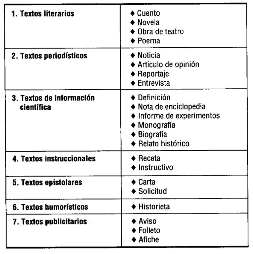 Tipos de textos ib