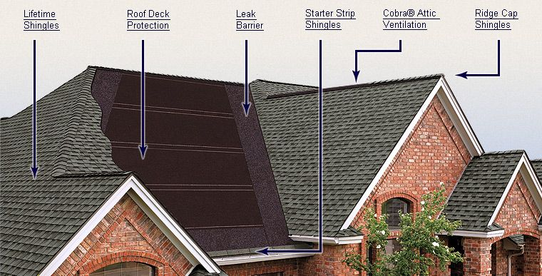 Do You Know How Many Layers Are On Your Roof Take A Look At Our Gaf Lifetime Roofing System Roofing Residential Roofing Roofing Systems