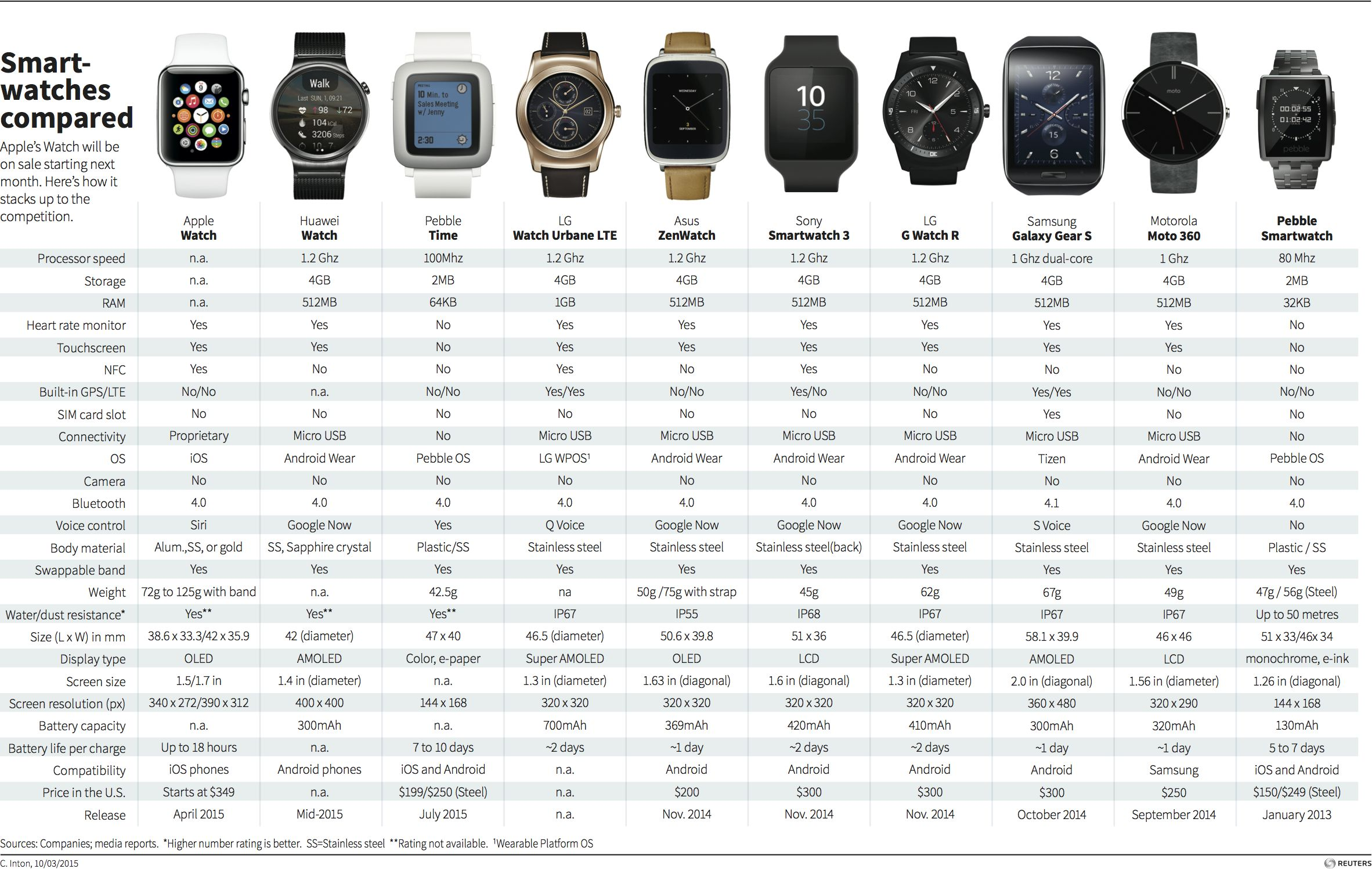 Hi everyone smartwatches compared infographic compares some of