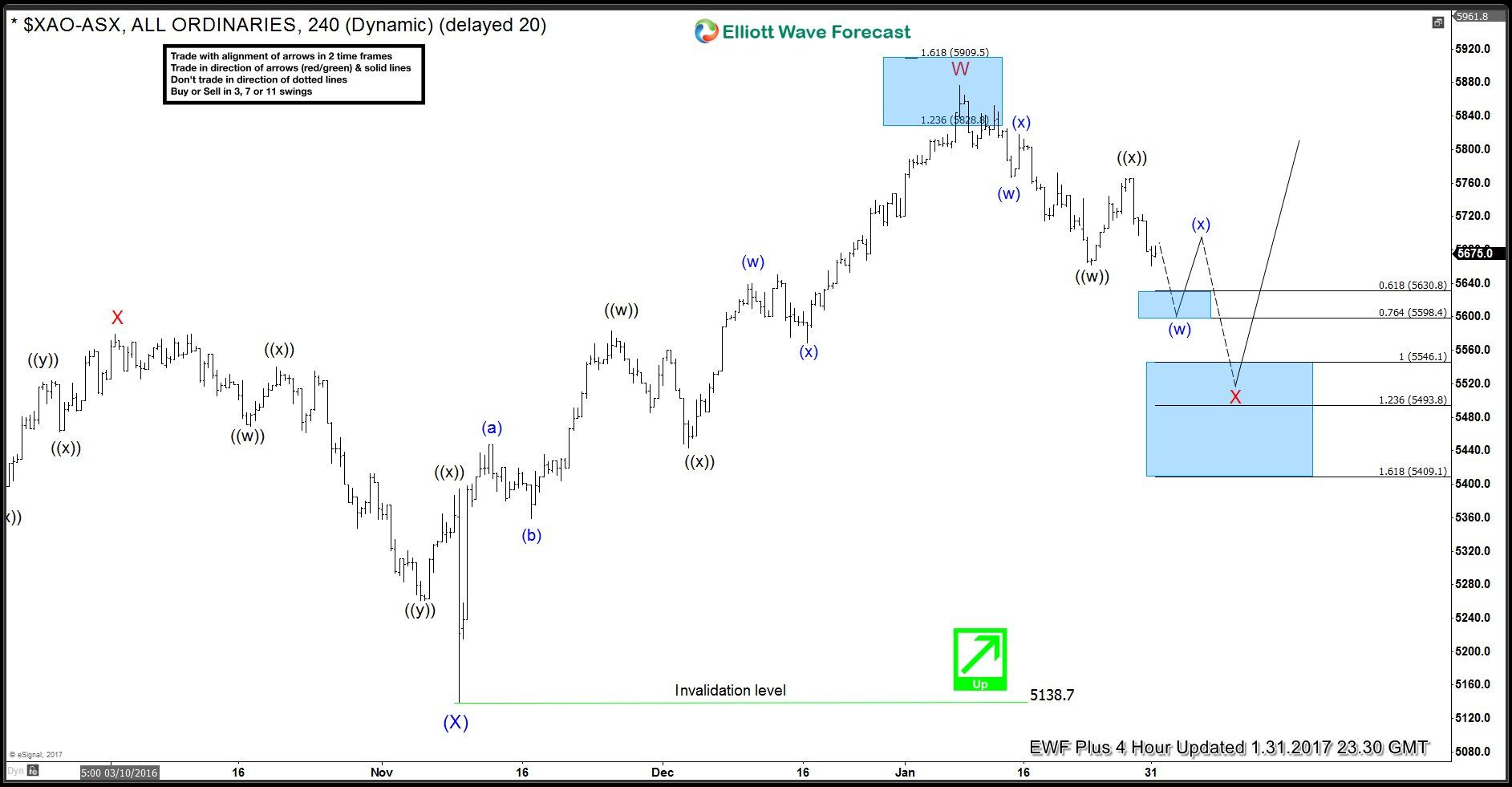 Asx All Ordinary Xao Showing Incomplete Pattern Elliottwave