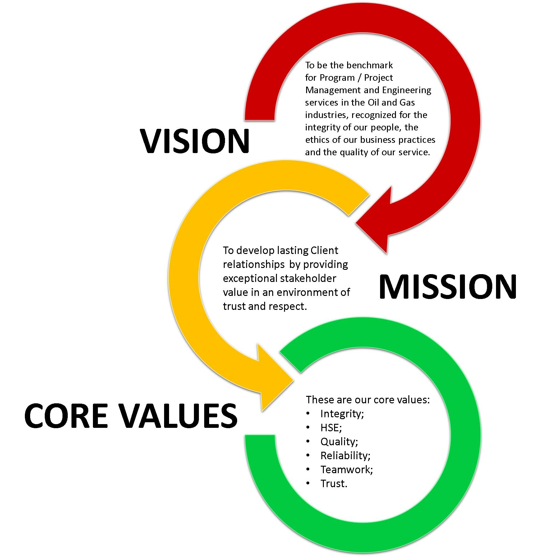 Related image Company vision and mission, Vision
