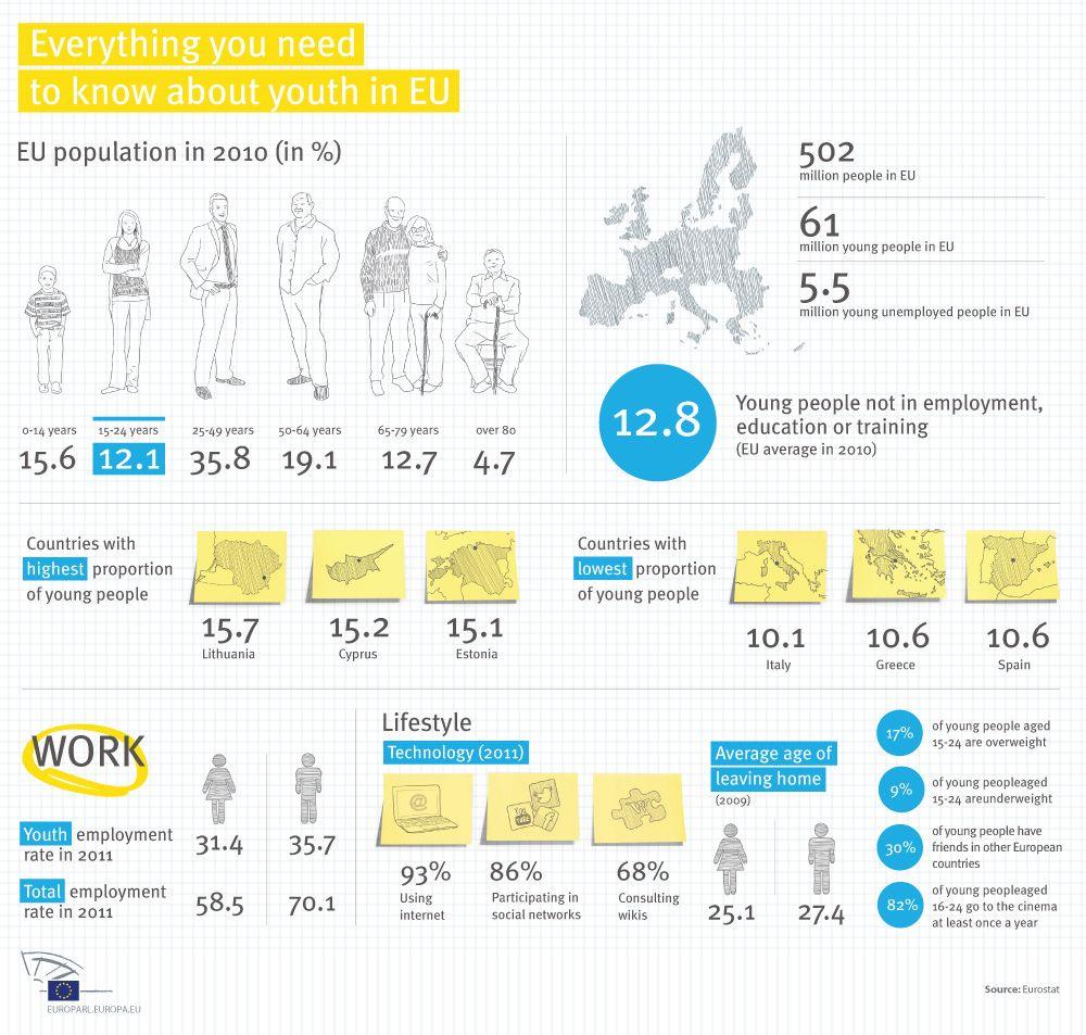 Infographic international youth day http www europarl europa eu