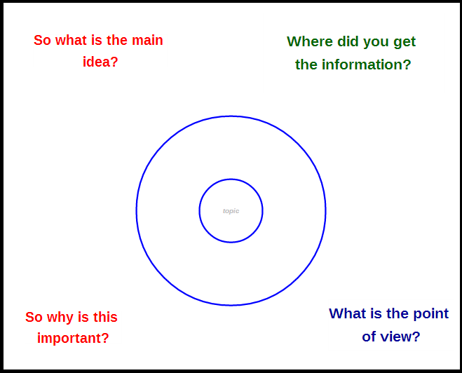 Take Learning Further With A Frame Of Reference The Official – Frame of Reference Worksheet
