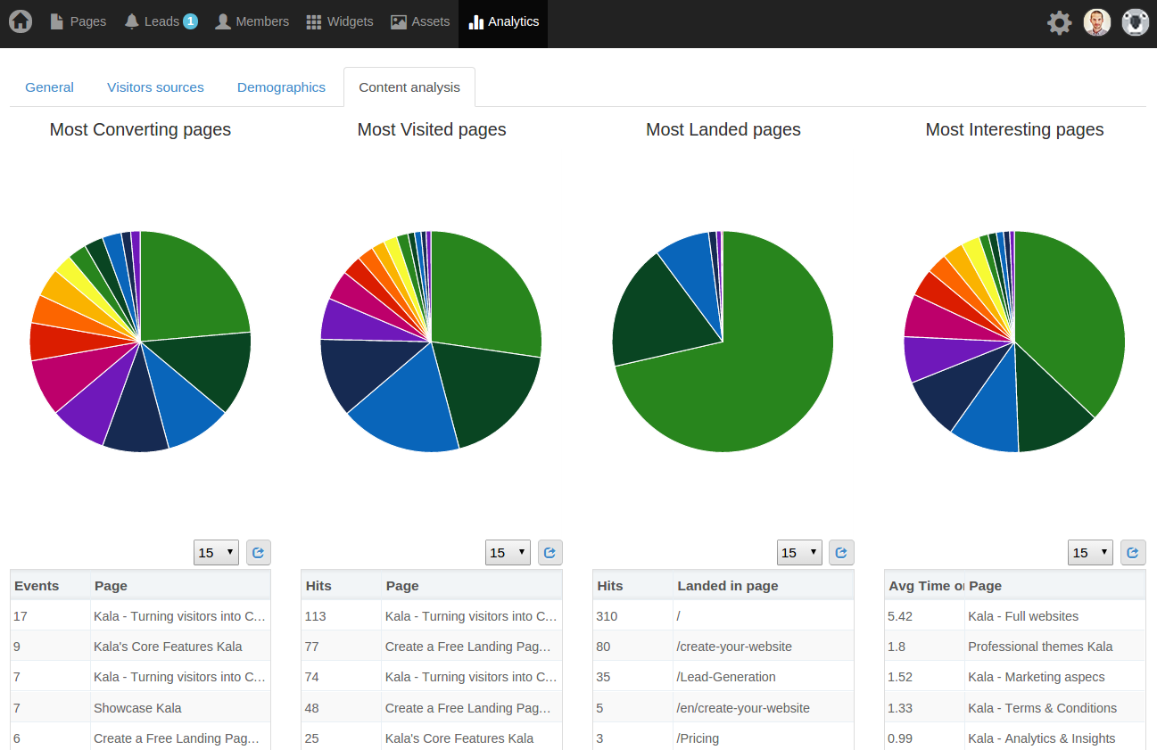 "☆ New tab in Analytics section: ""Content analysis"". ☆  This include interesting actionable insights about your content!"